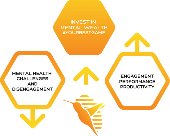 Mental Wealth investment Diagram Hummingbee Works